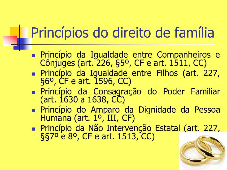 Princípios do direito de família Princípio da Igualdade entre Companheiros e Cônjuges (art. 226, §5º, CF e art. 1511, CC) Princípio da Igualdade entre