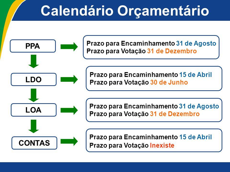 Calendário Orçamentário PPA LDO LOA Prazo para Encaminhamento 31 de Agosto Prazo para Votação 31 de Dezembro Prazo para Encaminhamento 15 de Abril Pra