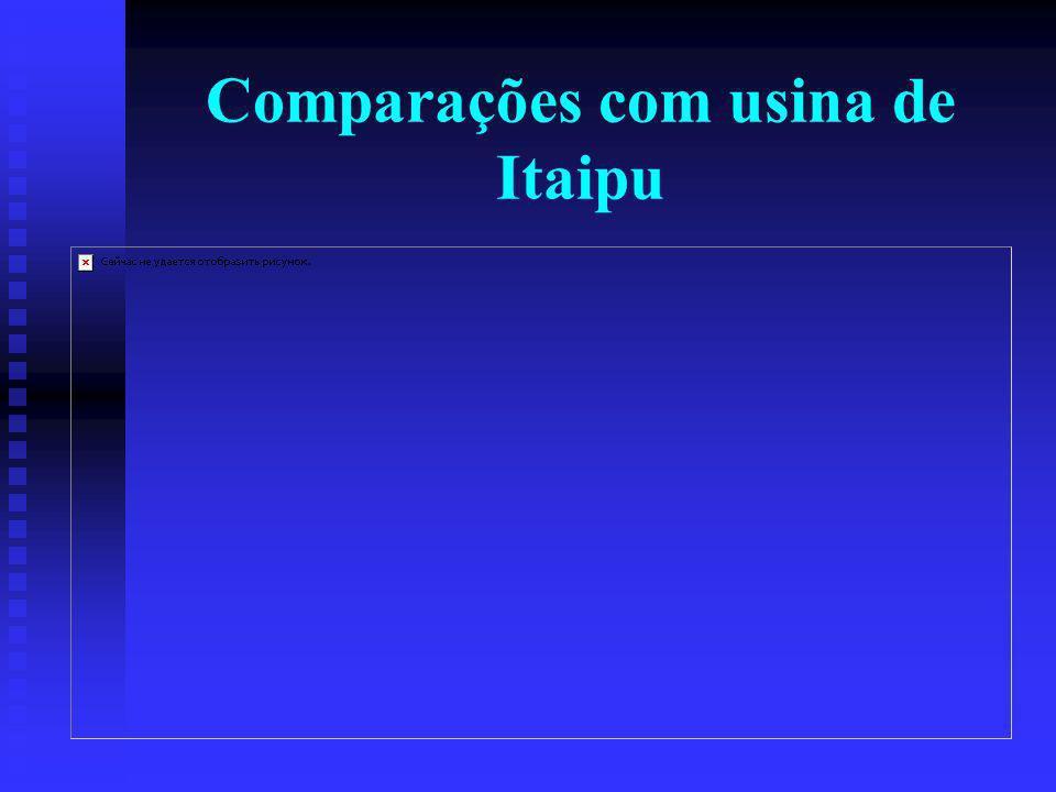 Comparações com usina de Itaipu