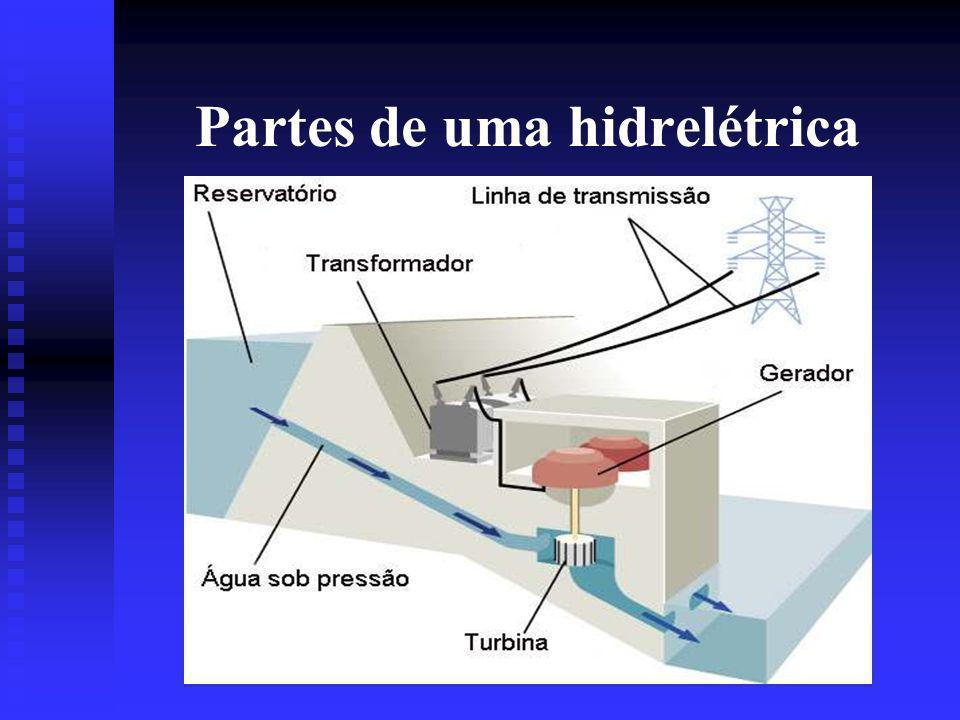 As partes principais de uma usina hidrelétrica são: a barragem: que tem por função barrar o fluxo da água do rio, represando-a; as comportas e o vertedouro, que controlam o nível de água da represa, evitando transbordamentos; a casa de máquinas, onde estão instalados os geradores acoplados às turbinas.