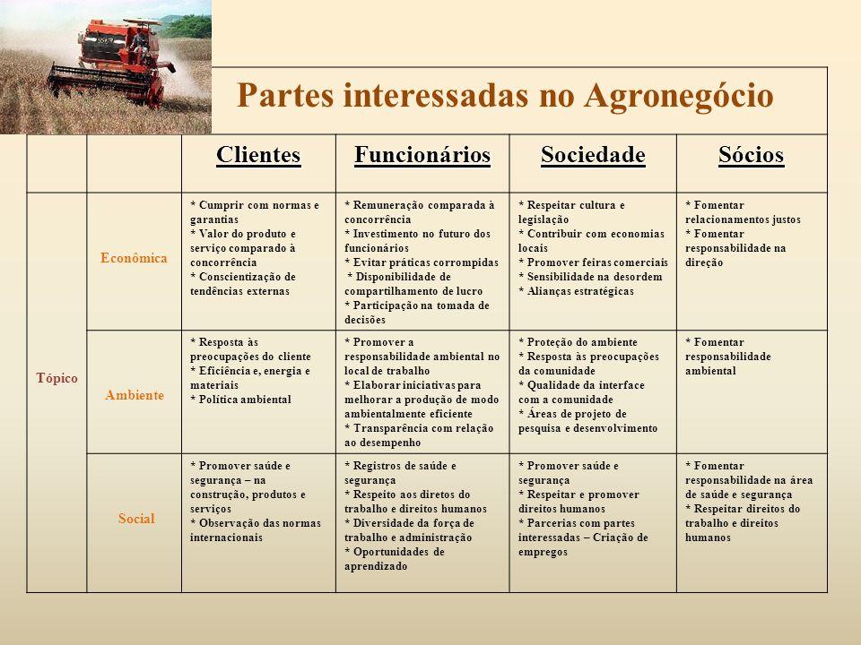 Partes interessadas no Agronegócio ClientesFuncionáriosSociedadeSócios Tópico Econômica * Cumprir com normas e garantias * Valor do produto e serviço