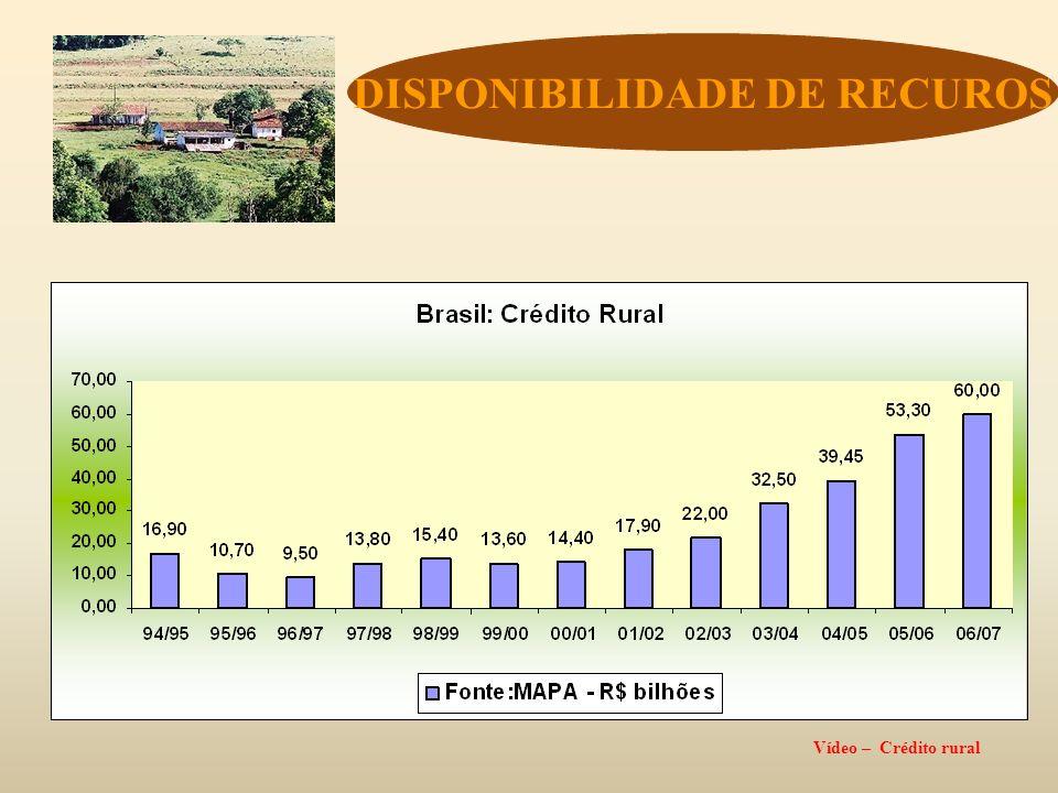DISPONIBILIDADE DE RECUROS Vídeo – Crédito rural
