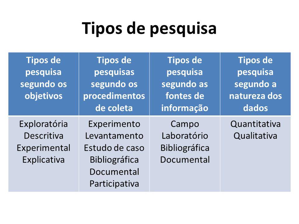Tipos de pesquisa Tipos de pesquisa segundo os objetivos Tipos de pesquisas segundo os procedimentos de coleta Tipos de pesquisa segundo as fontes de