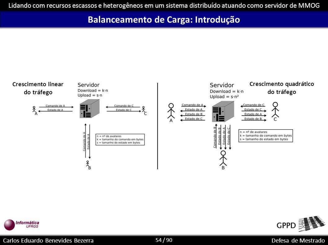 54 / 90 Lidando com recursos escassos e heterogêneos em um sistema distribuído atuando como servidor de MMOG Carlos Eduardo Benevides BezerraDefesa de