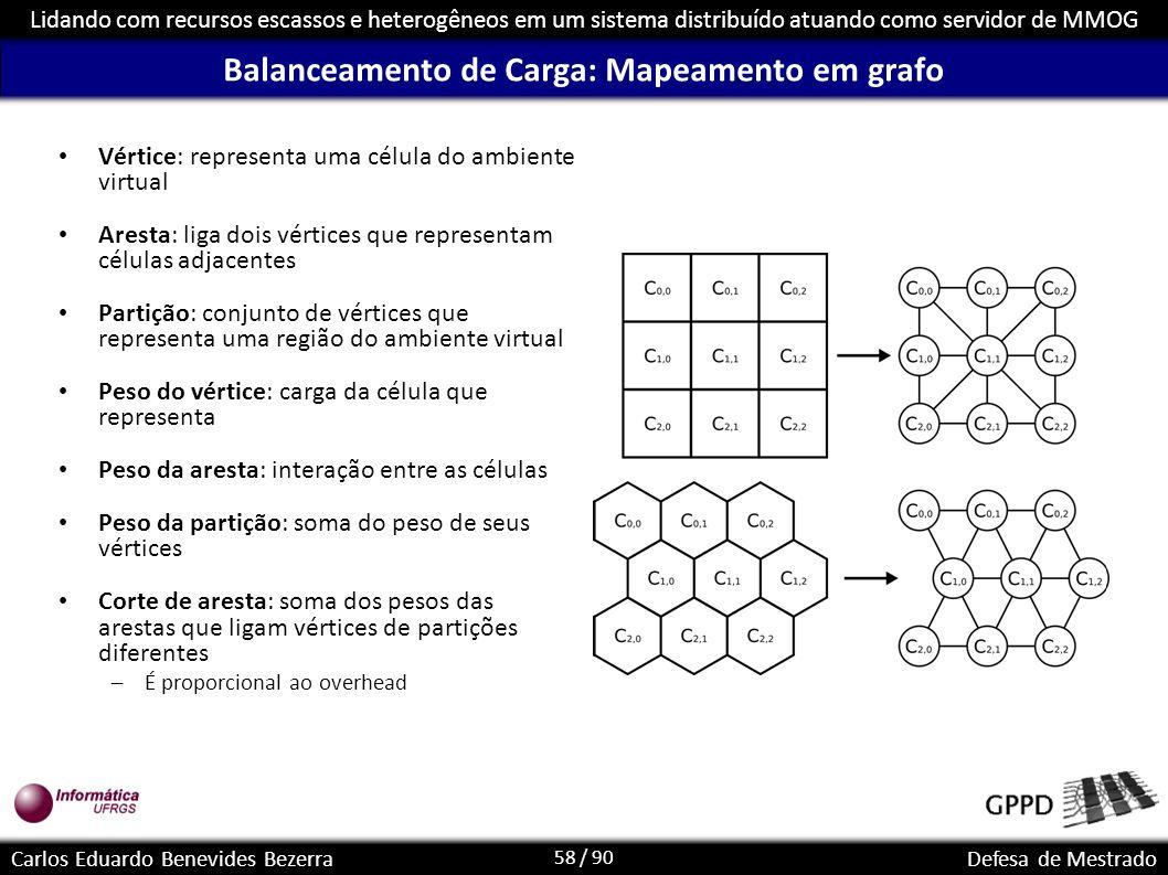 58 / 90 Lidando com recursos escassos e heterogêneos em um sistema distribuído atuando como servidor de MMOG Carlos Eduardo Benevides BezerraDefesa de