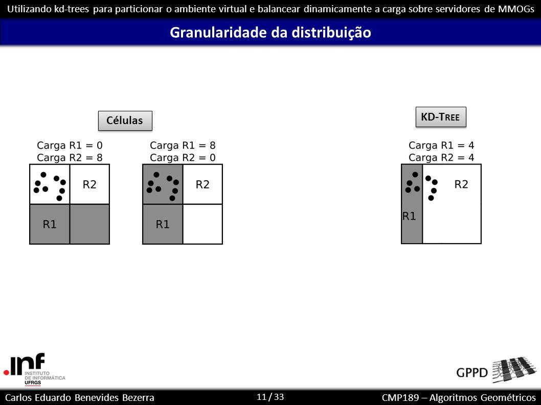11 / 33 Carlos Eduardo Benevides BezerraCMP189 – Algoritmos Geométricos Utilizando kd-trees para particionar o ambiente virtual e balancear dinamicame