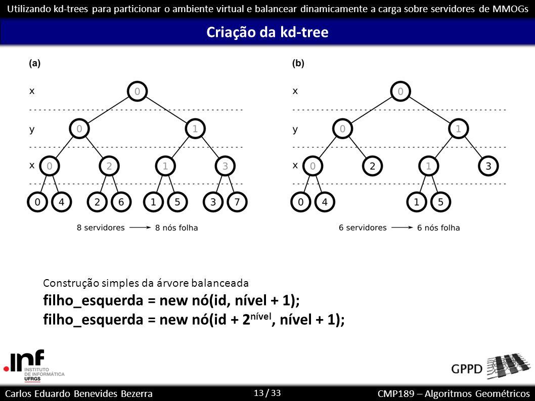 13 / 33 Carlos Eduardo Benevides BezerraCMP189 – Algoritmos Geométricos Utilizando kd-trees para particionar o ambiente virtual e balancear dinamicame