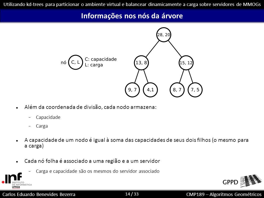 14 / 33 Carlos Eduardo Benevides BezerraCMP189 – Algoritmos Geométricos Utilizando kd-trees para particionar o ambiente virtual e balancear dinamicame
