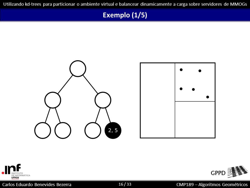 16 / 33 Carlos Eduardo Benevides BezerraCMP189 – Algoritmos Geométricos Utilizando kd-trees para particionar o ambiente virtual e balancear dinamicame
