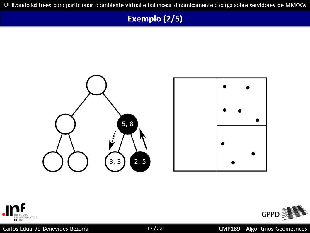 17 / 33 Carlos Eduardo Benevides BezerraCMP189 – Algoritmos Geométricos Utilizando kd-trees para particionar o ambiente virtual e balancear dinamicame