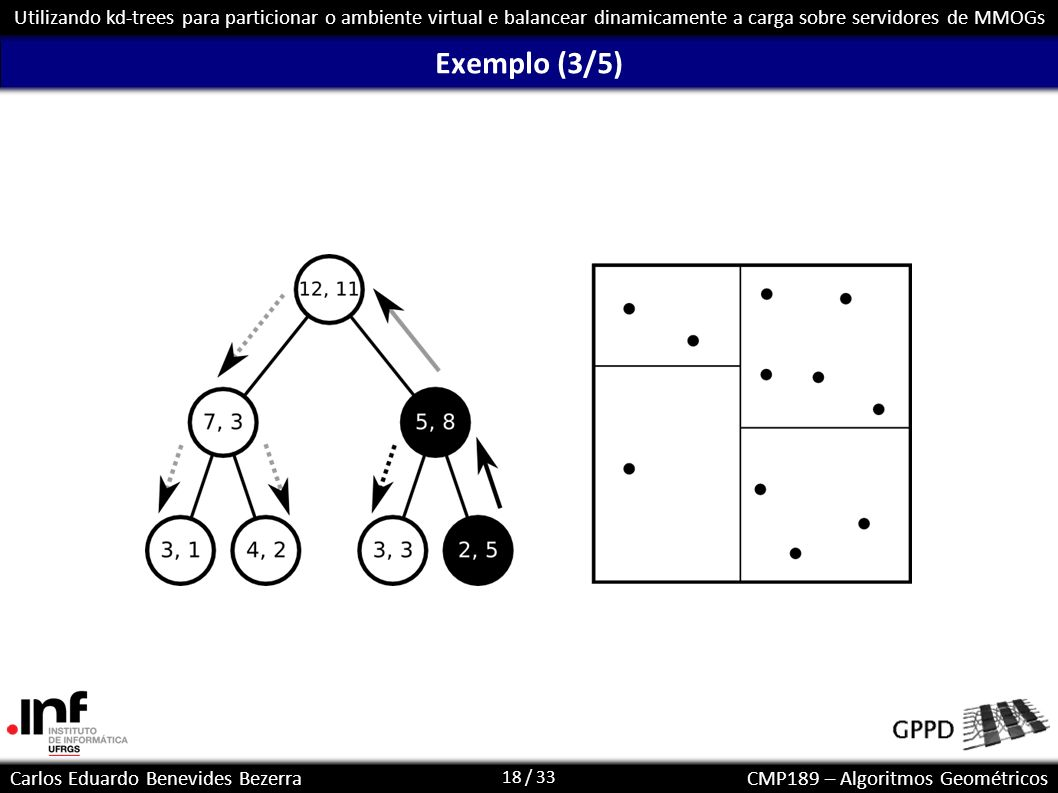 18 / 33 Carlos Eduardo Benevides BezerraCMP189 – Algoritmos Geométricos Utilizando kd-trees para particionar o ambiente virtual e balancear dinamicame