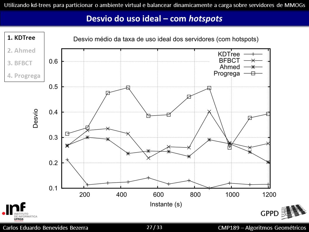 27 / 33 Carlos Eduardo Benevides BezerraCMP189 – Algoritmos Geométricos Utilizando kd-trees para particionar o ambiente virtual e balancear dinamicame