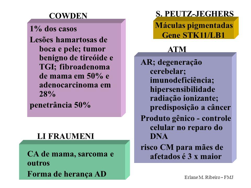 Erlane M. Ribeiro - FMJ 1% dos casos Lesões hamartosas de boca e pele; tumor benigno de tireóide e TGI; fibroadenoma de mama em 50% e adenocarcinoma e