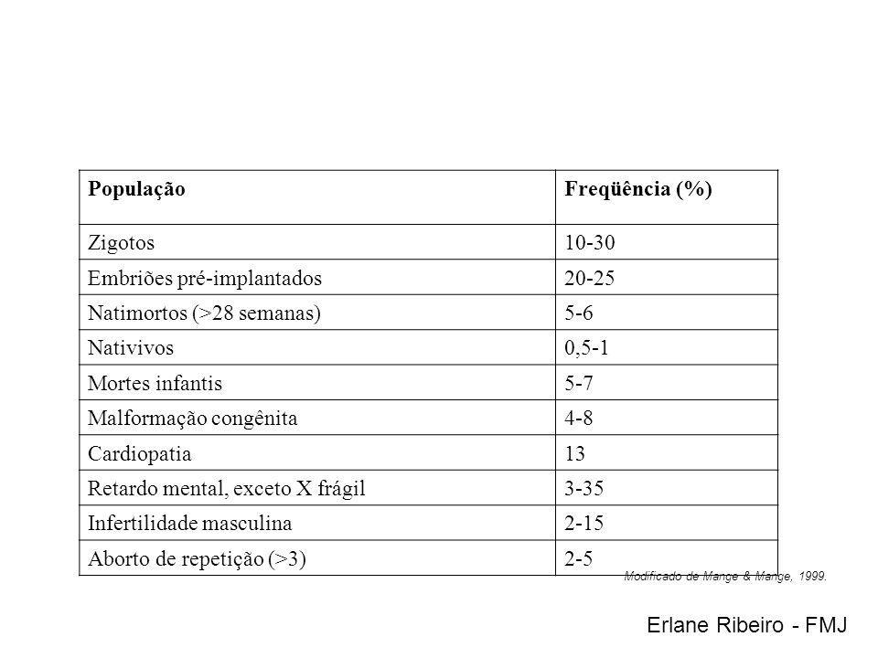 PopulaçãoFreqüência (%) Zigotos10-30 Embriões pré-implantados20-25 Natimortos (>28 semanas)5-6 Nativivos0,5-1 Mortes infantis5-7 Malformação congênita