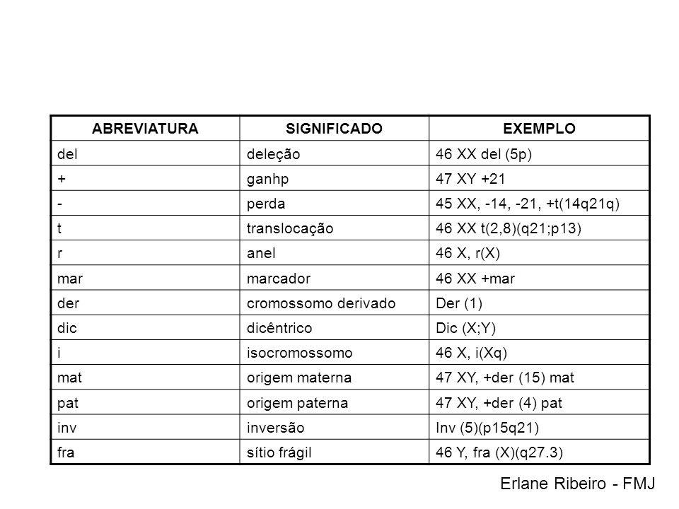 ABREVIATURASIGNIFICADOEXEMPLO deldeleção46 XX del (5p) +ganhp47 XY +21 -perda45 XX, -14, -21, +t(14q21q) ttranslocação46 XX t(2,8)(q21;p13) ranel46 X,