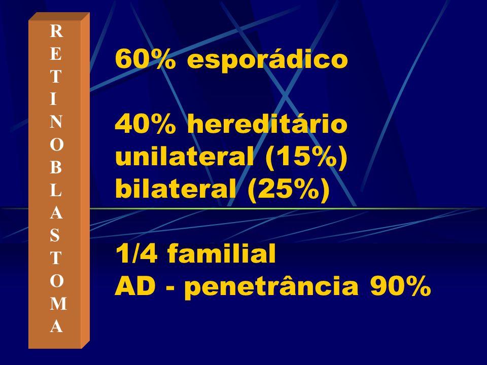 60% esporádico 40% hereditário unilateral (15%) bilateral (25%) 1/4 familial AD - penetrância 90% RETINOBLASTOMARETINOBLASTOMA