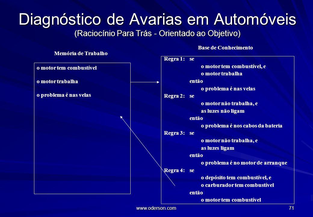 www.oderson.com 70 Diagnóstico de Avarias em Automóveis (Raciocínio Para Trás - Orientado ao Objetivo) Regra 1: se o motor tem combustível, e o motor