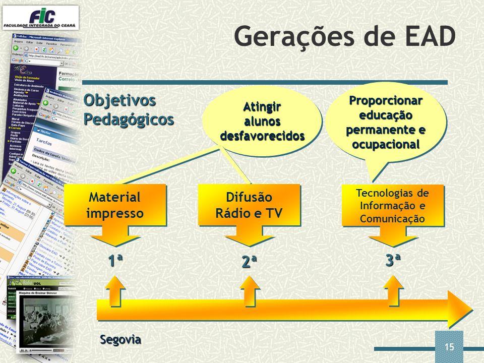 15 Gerações de EAD Proporcionar educação permanente e ocupacional Objetivos Pedagógicos Atingir alunos desfavorecidos Segovia Material impresso 1ª 2ª