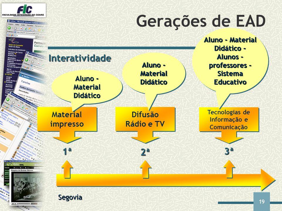 19 Gerações de EAD Interatividade Segovia Material impresso 1ª 2ª 3ª Difusão Rádio e TV Tecnologias de Informação e Comunicação Aluno - Material Didát