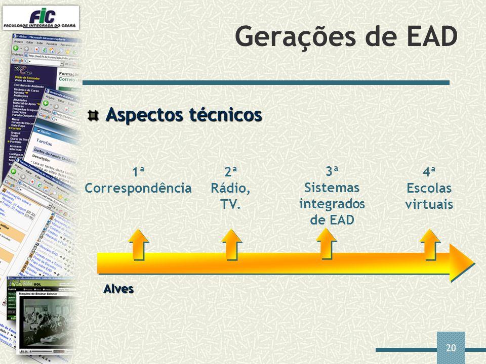 20 Gerações de EAD 1ª Correspondência 2ª Rádio, TV. 3ª Sistemas integrados de EAD 4ª Escolas virtuais Alves Aspectos técnicos