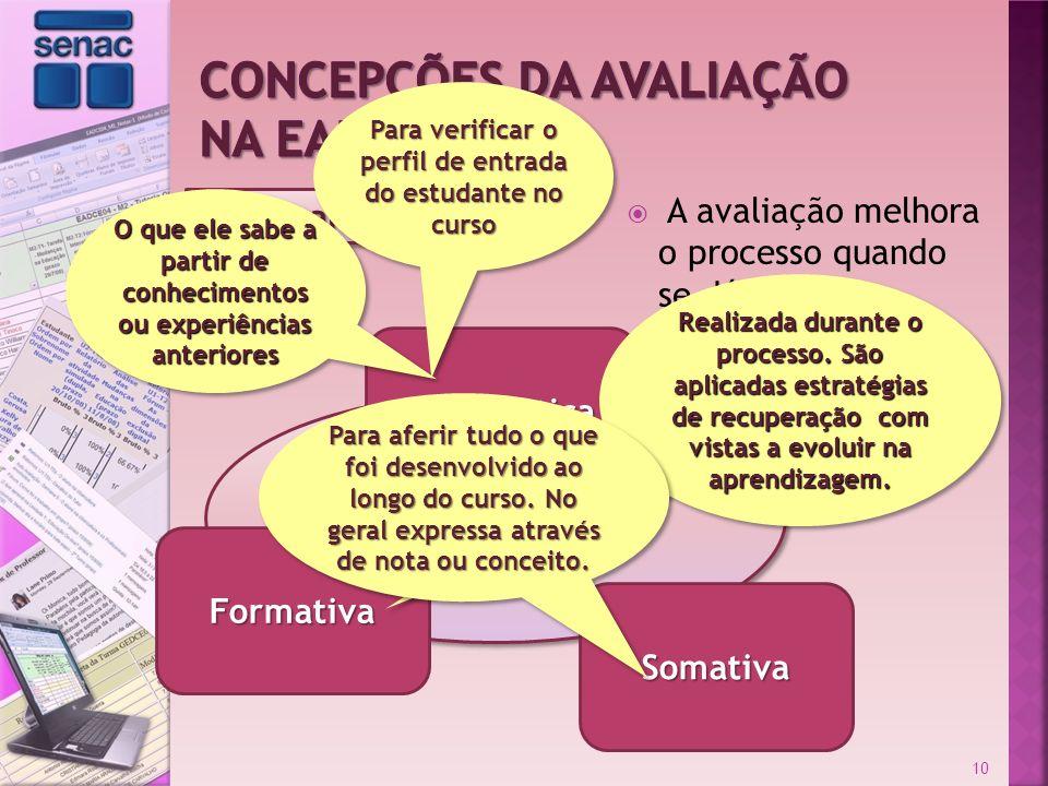 Chermann e Bonini Diagnóstica A avaliação melhora o processo quando se dá nas três amplitudes 10 Formativa Somativa Realizada durante o processo. São