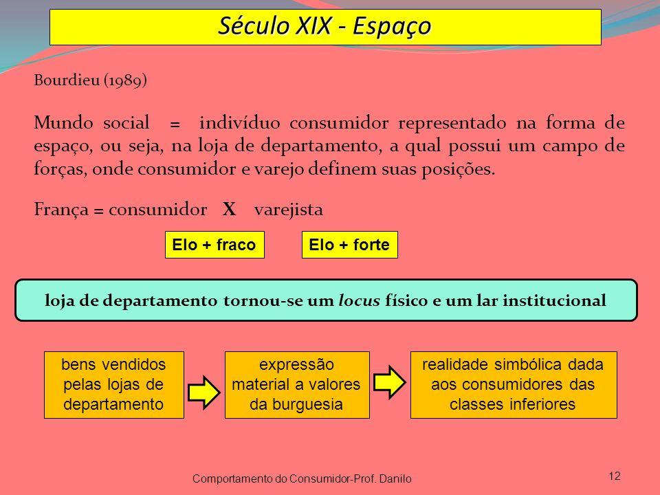 Bourdieu (1989) Mundo social = indivíduo consumidor representado na forma de espaço, ou seja, na loja de departamento, a qual possui um campo de força