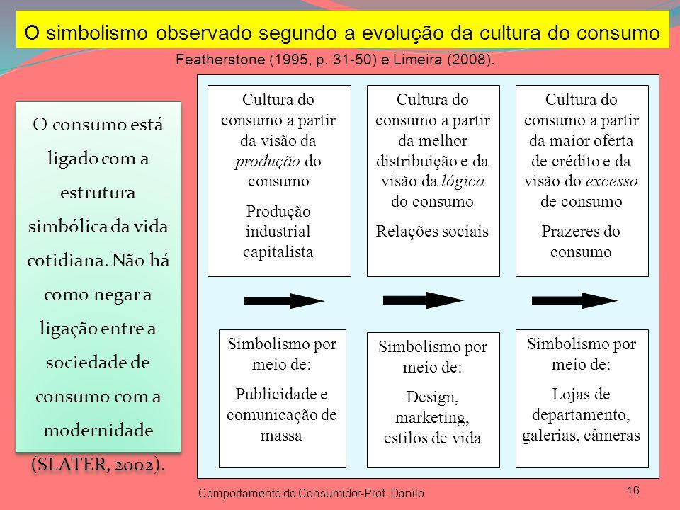 16 O simbolismo observado segundo a evolução da cultura do consumo Cultura do consumo a partir da visão da produção do consumo Produção industrial cap