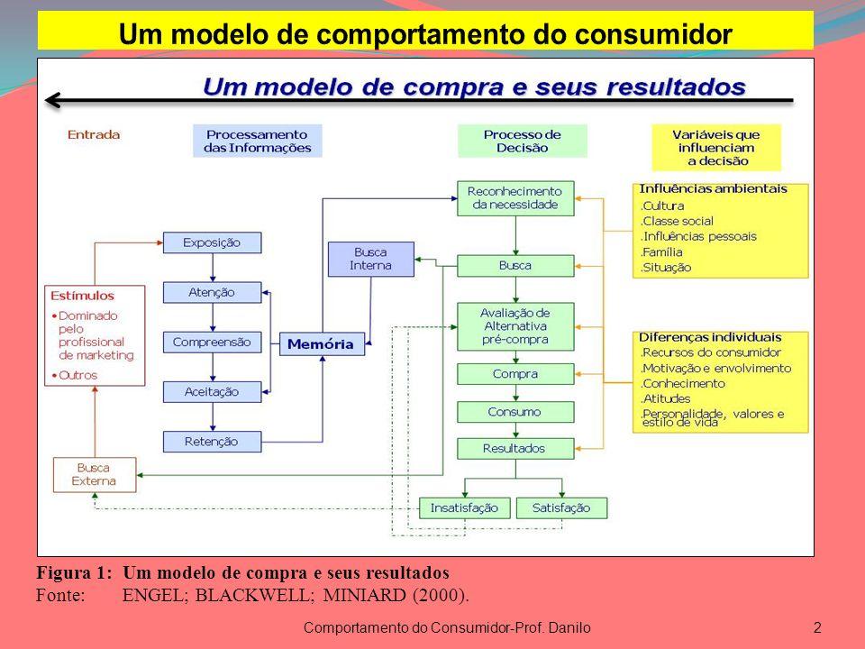 Comportamento do Consumidor-Prof. Danilo2 Figura 1:Um modelo de compra e seus resultados Fonte:ENGEL; BLACKWELL; MINIARD (2000).