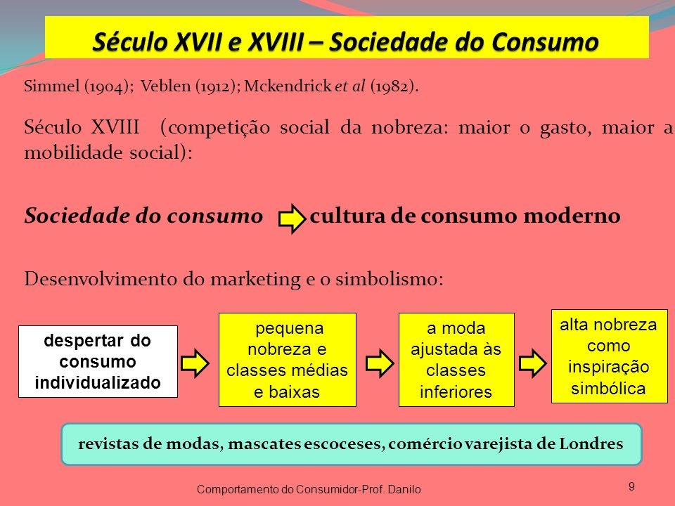Simmel (1904); Veblen (1912); Mckendrick et al (1982). Século XVIII (competição social da nobreza: maior o gasto, maior a mobilidade social): Sociedad