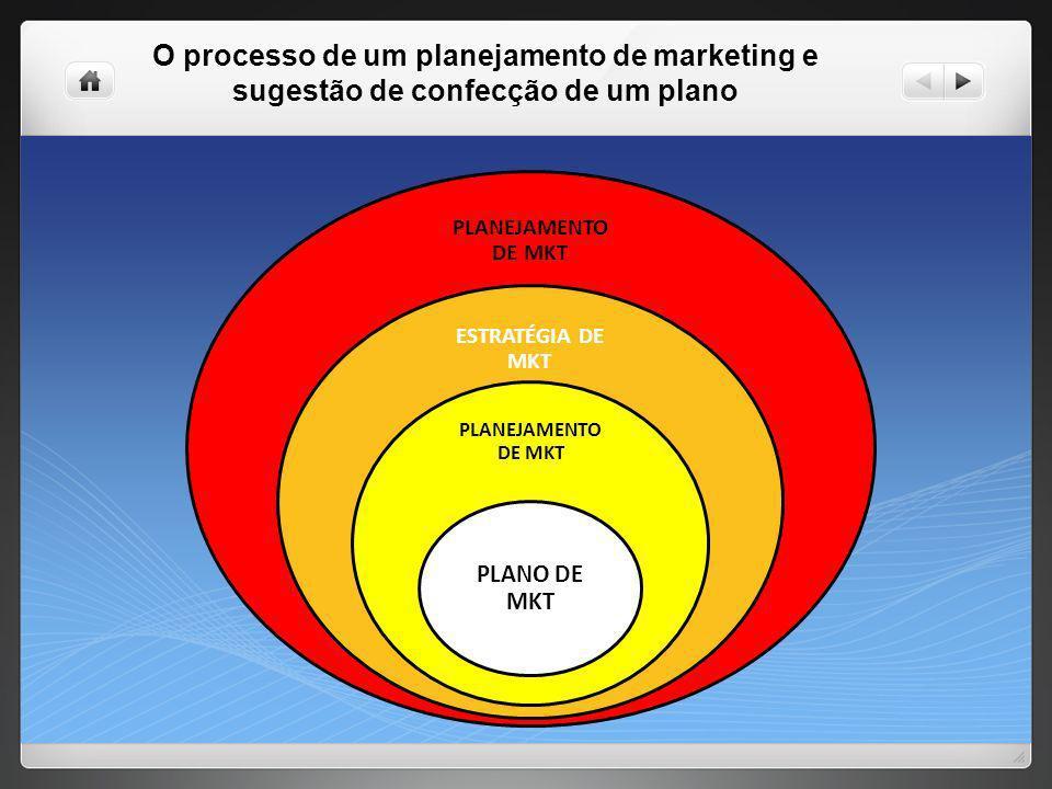 O processo de um planejamento de marketing e sugestão de confecção de um plano PLANEJAMENTO DE MKT ESTRATÉGIA DE MKT PLANEJAMENTO DE MKT PLANO DE MKT