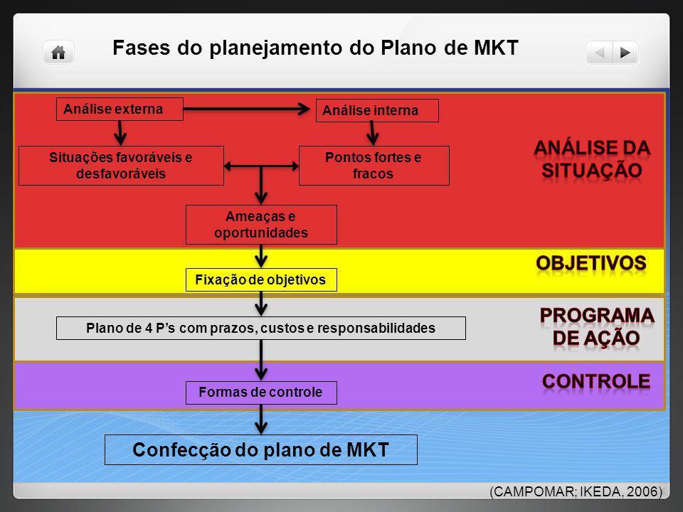 Fases do planejamento do Plano de MKT Análise externa Análise interna Situações favoráveis e desfavoráveis Pontos fortes e fracos Ameaças e oportunida