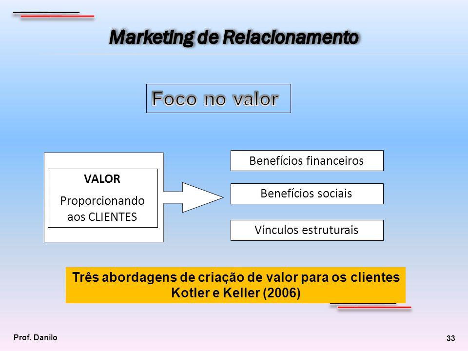 Benefícios financeiros Benefícios sociais Vínculos estruturais VALOR Proporcionando aos CLIENTES Três abordagens de criação de valor para os clientes