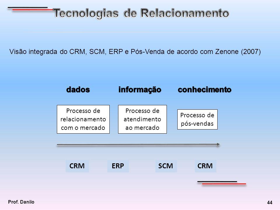 Processo de relacionamento com o mercado Processo de atendimento ao mercado Processo de pós-vendas CRMERPSCMCRM Visão integrada do CRM, SCM, ERP e Pós