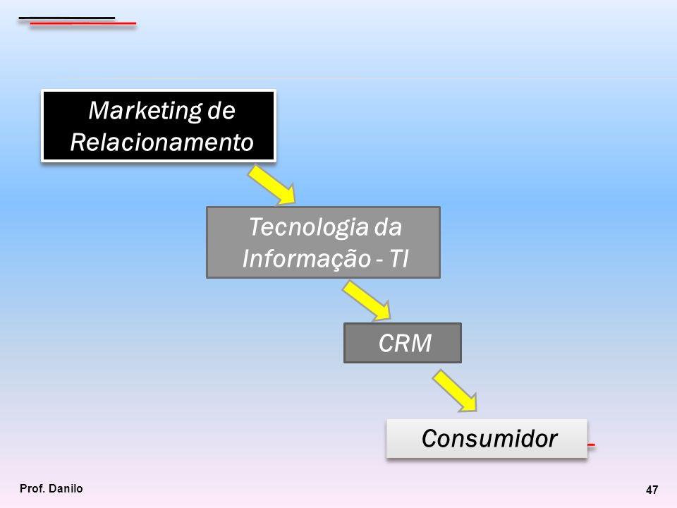 CRM Marketing de Relacionamento Tecnologia da Informação - TI Consumidor Prof. Danilo 47