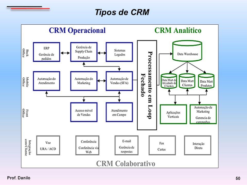 Tipos de CRM Prof. Danilo 50