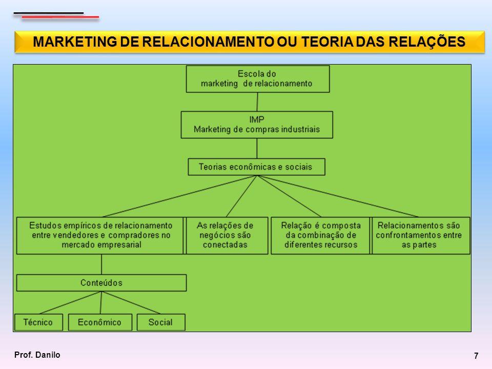 8 Não há uma única teoria que influenciou o surgimento do marketing de relacionamento, mas sim uma visão integrada de teorias.