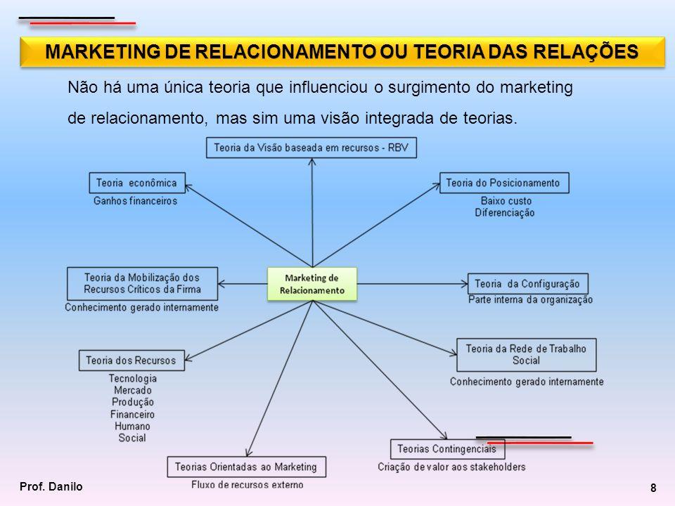 Resultados esperados do marketing de relacionamento Satisfação do cliente.