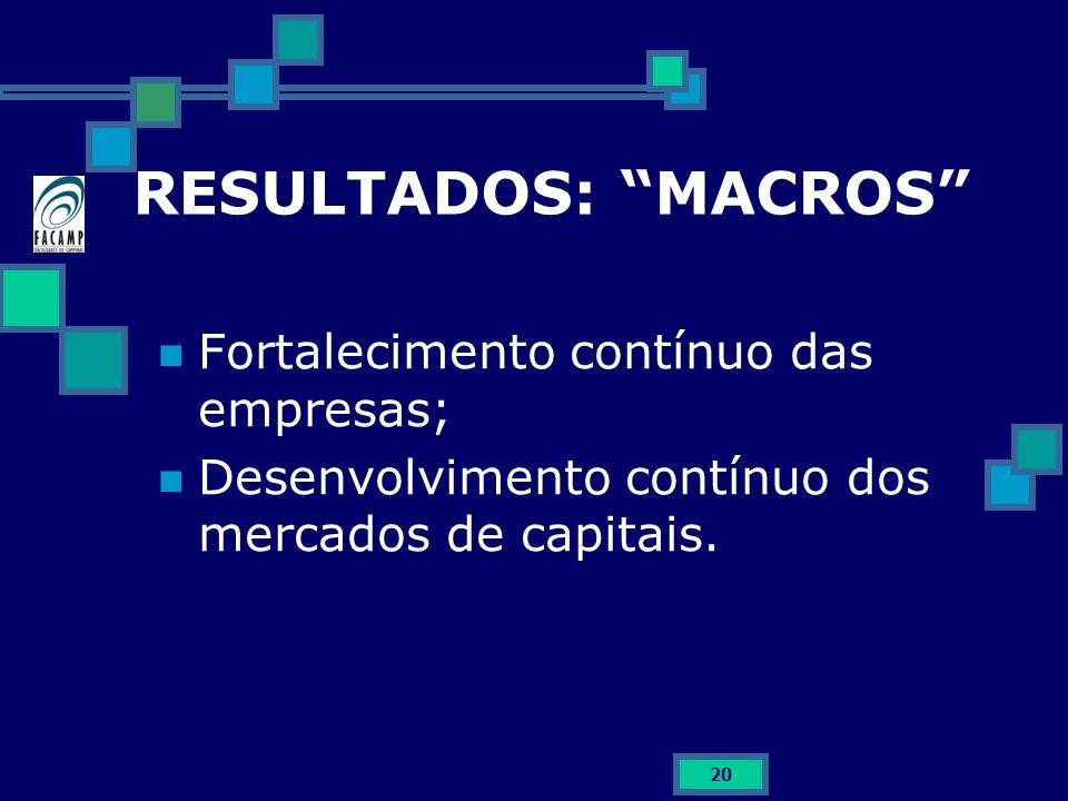 20 RESULTADOS: MACROS Fortalecimento contínuo das empresas; Desenvolvimento contínuo dos mercados de capitais.