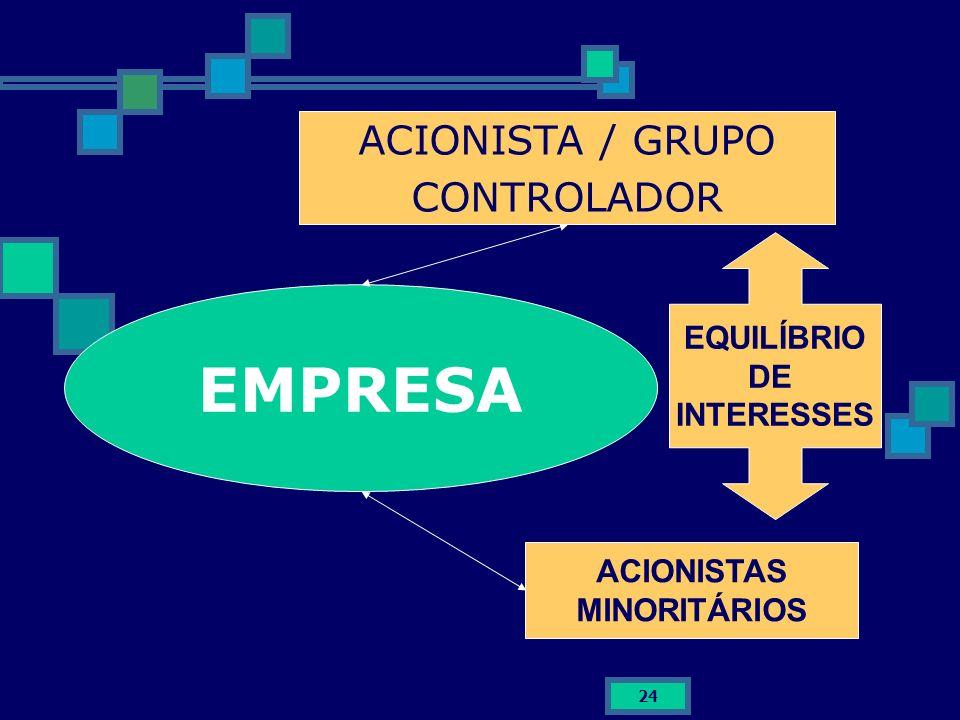 24 EMPRESA ACIONISTA / GRUPO CONTROLADOR ACIONISTAS MINORITÁRIOS EQUILÍBRIO DE INTERESSES