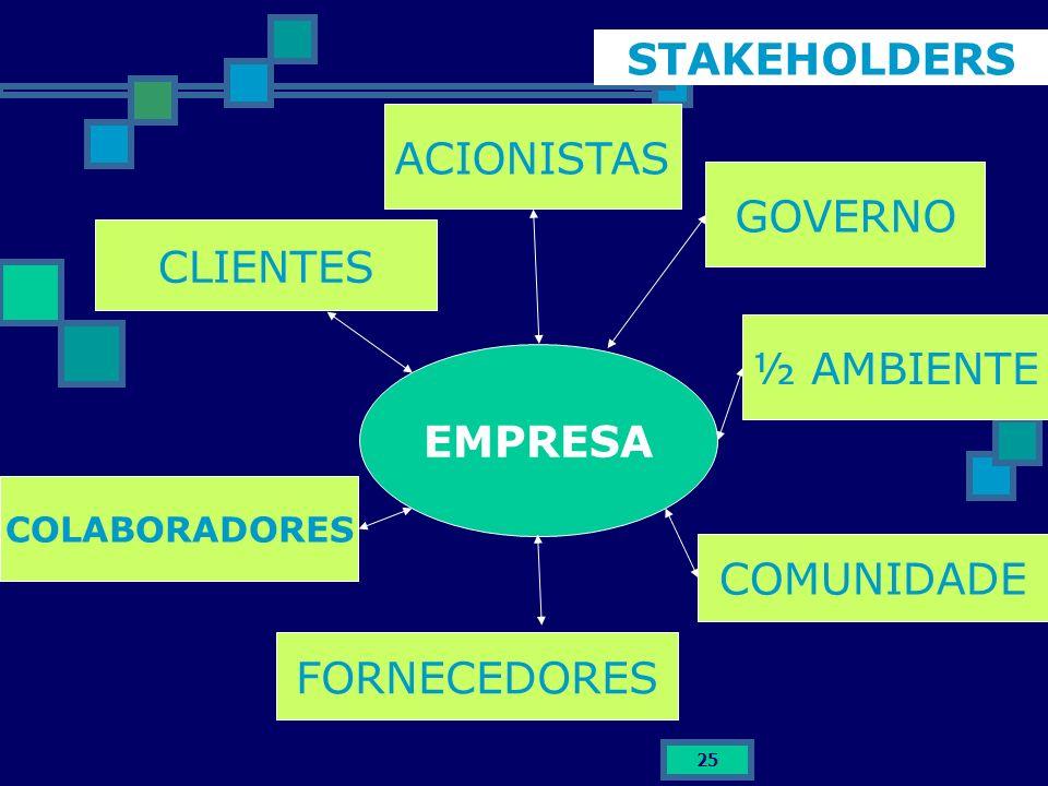 25 EMPRESA CLIENTES FORNECEDORES COLABORADORES ACIONISTAS COMUNIDADE ½ AMBIENTE GOVERNO STAKEHOLDERS