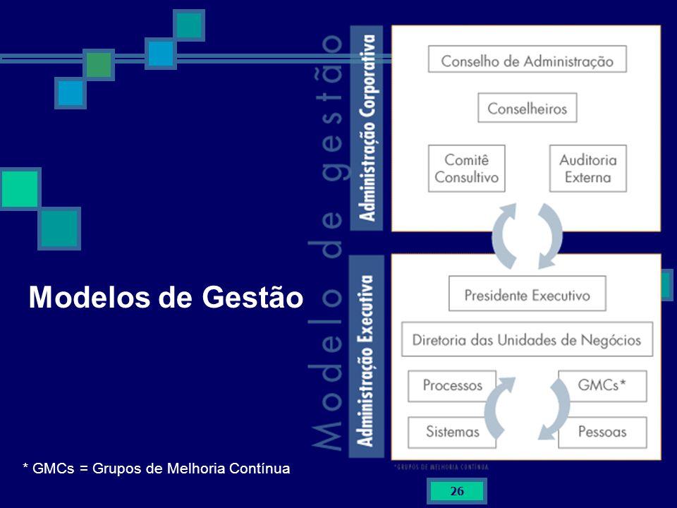 26 Modelos de Gestão * GMCs = Grupos de Melhoria Contínua