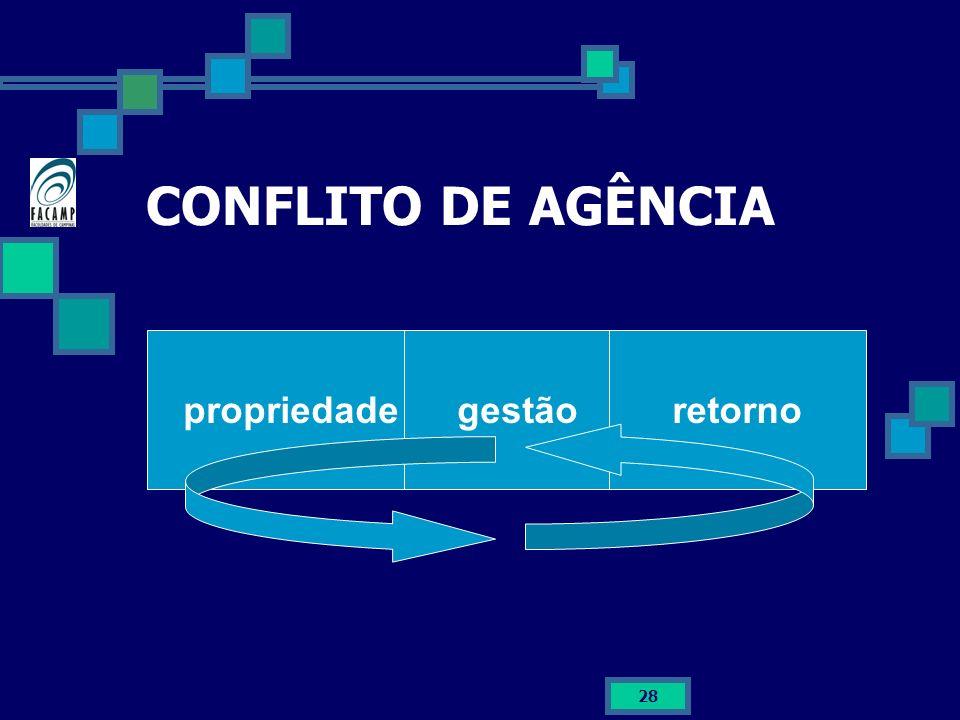 28 CONFLITO DE AGÊNCIA propriedadegestãoretorno