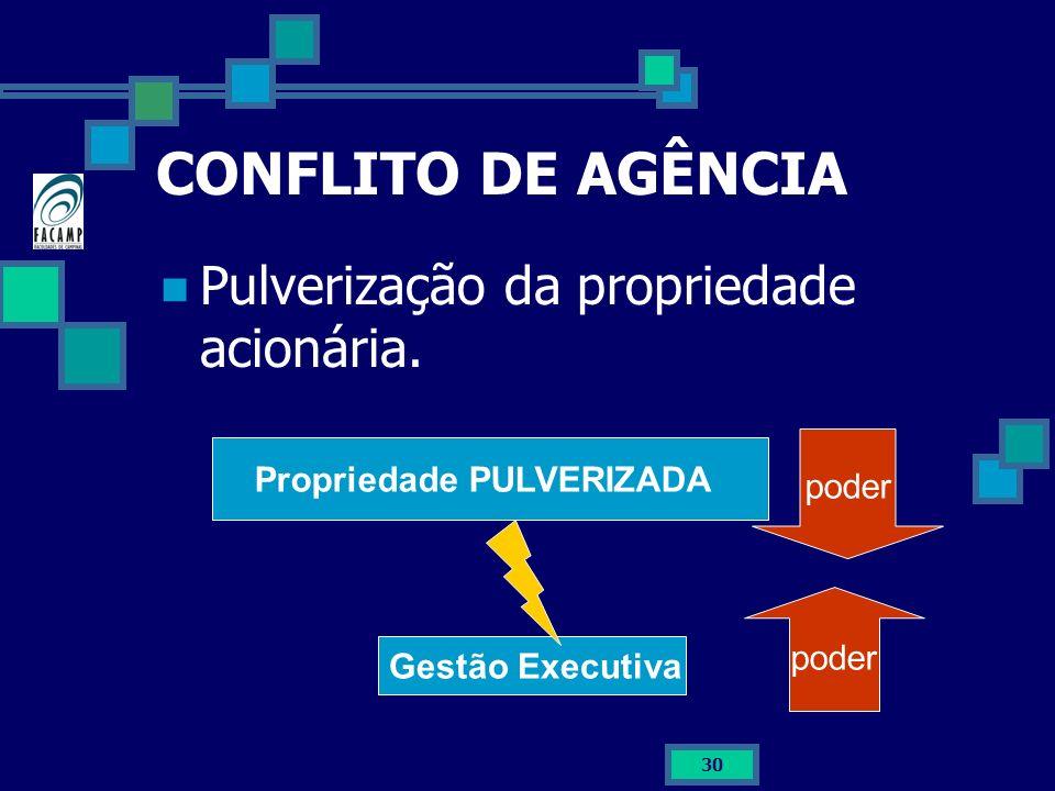 30 CONFLITO DE AGÊNCIA Pulverização da propriedade acionária. Propriedade PULVERIZADA Gestão Executiva poder