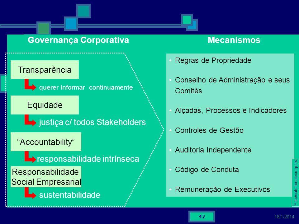 42 18/1/2014 Governança Corporativa querer Informar continuamente Mecanismos Transparência justiça c/ todos Stakeholders Equidade responsabilidade int