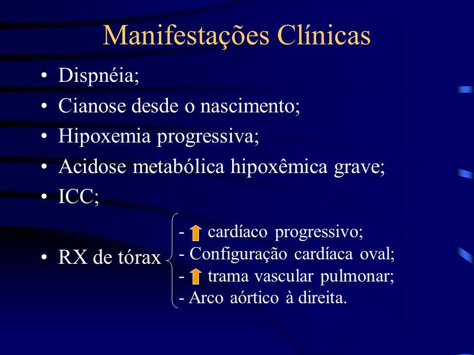 Manifestações Clínicas Dispnéia; Cianose desde o nascimento; Hipoxemia progressiva; Acidose metabólica hipoxêmica grave; ICC; RX de tórax - cardíaco progressivo; - Configuração cardíaca oval; - trama vascular pulmonar; - Arco aórtico à direita.