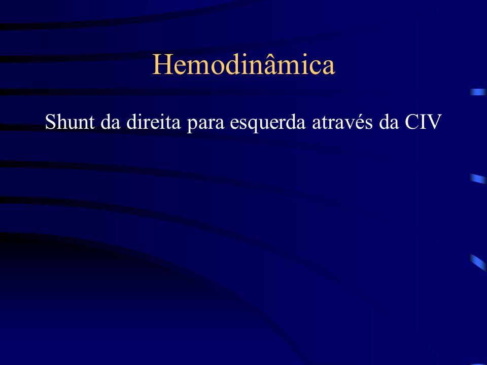 Hemodinâmica Shunt da direita para esquerda através da CIV