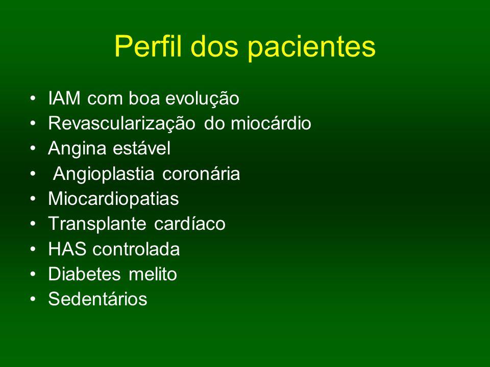 Perfil dos pacientes IAM com boa evolução Revascularização do miocárdio Angina estável Angioplastia coronária Miocardiopatias Transplante cardíaco HAS
