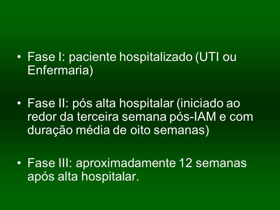 Fase I: paciente hospitalizado (UTI ou Enfermaria) Fase II: pós alta hospitalar (iniciado ao redor da terceira semana pós-IAM e com duração média de o