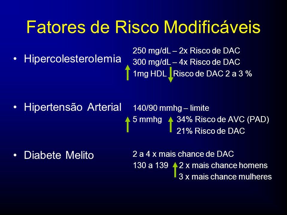 Fatores de Risco Modificáveis Hipercolesterolemia Hipertensão Arterial Diabete Melito 250 mg/dL – 2x Risco de DAC 300 mg/dL – 4x Risco de DAC 1mg HDL Risco de DAC 2 a 3 % 140/90 mmhg – limite 5 mmhg 34% Risco de AVC (PAD) 21% Risco de DAC 2 a 4 x mais chance de DAC 130 a 139 2 x mais chance homens 3 x mais chance mulheres