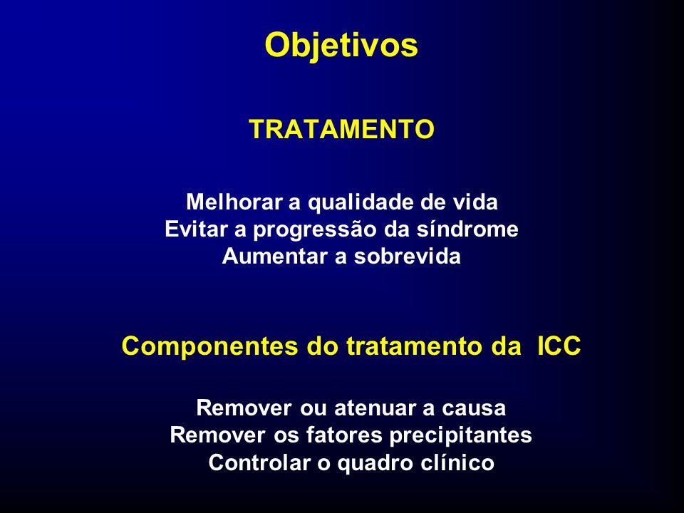Objetivos TRATAMENTO Melhorar a qualidade de vida Evitar a progressão da síndrome Aumentar a sobrevida Componentes do tratamento da ICC Remover ou atenuar a causa Remover os fatores precipitantes Controlar o quadro clínico